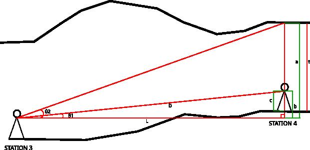 Menghitung tinggi atap gua dengan kondisi STATION 3 lebih rendah