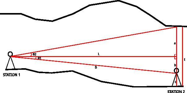 Menghitung tinggi atap gua dengan kondisi STATION 1 lebih tinggi