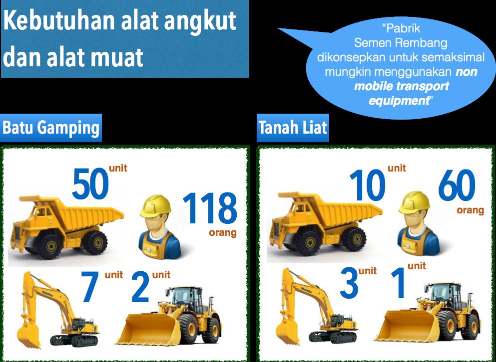 Gambar 2. Kebutuhan alat angkut untuk proses penambangan batu gamping dan tanah liat (Sumber Dokumen Andal PT SI)