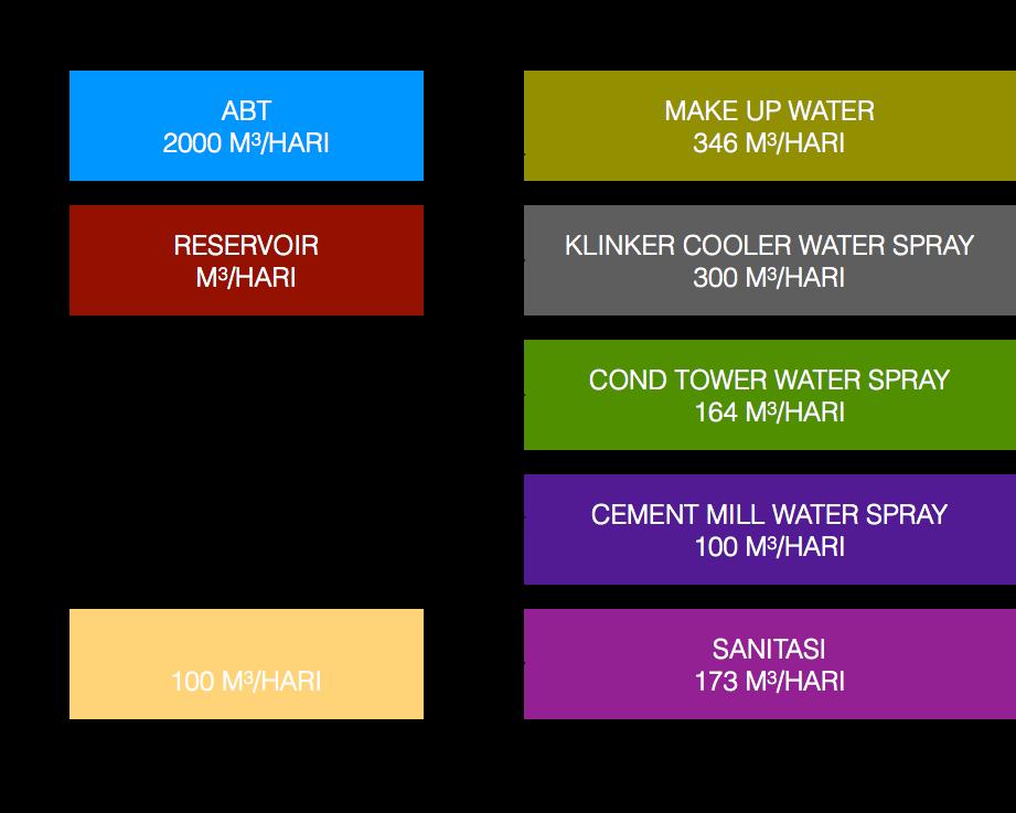 Gambar 3. Neraca kebutuahan air (Sumber dokumen Andal PT SI)